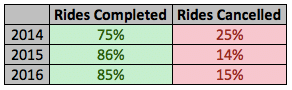 Completed Uber Rides vs Cancelled Uber Rides