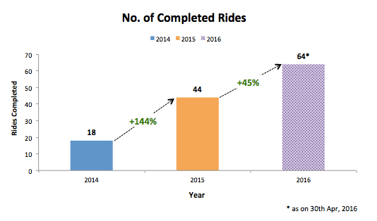 Rides Completed