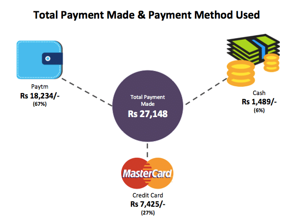 Payment Methods Used