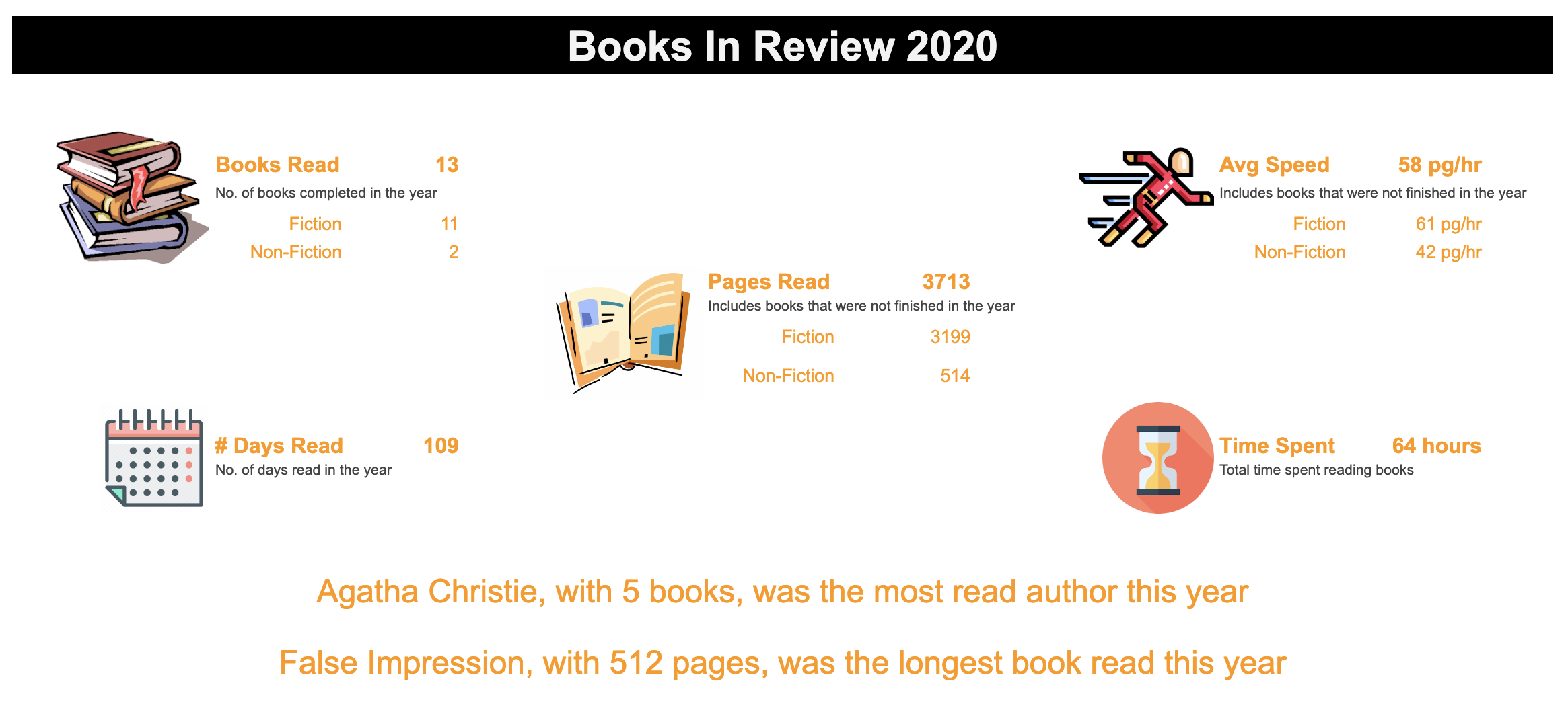 Book Insights 2020